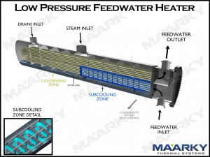 Feedwater Heaters pic
